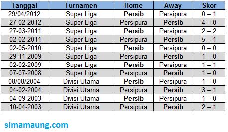 Head to Head Persib vs Persipura