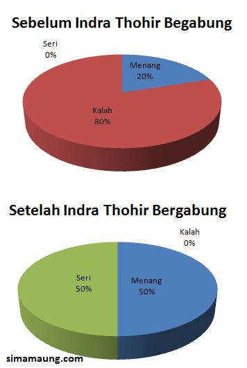 Indra Thohir Persib Bandung