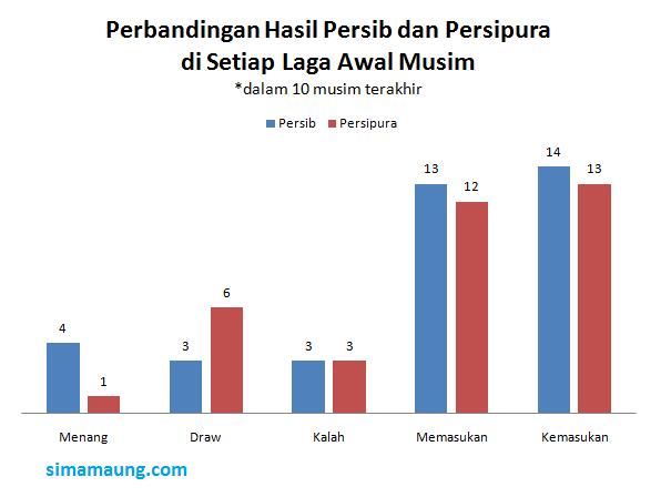 Persib vs Persipura