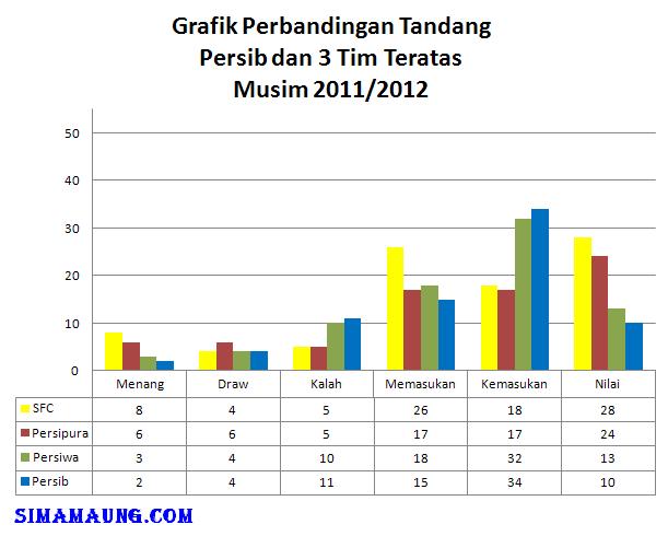 Image Result For Hasil Banding Persib