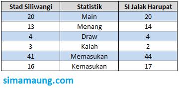 Stadion Siliwangi vs Stadion Si Jalak Harupat
