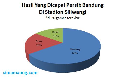 Statistik Persib di Stadion Siliwangi Bandung