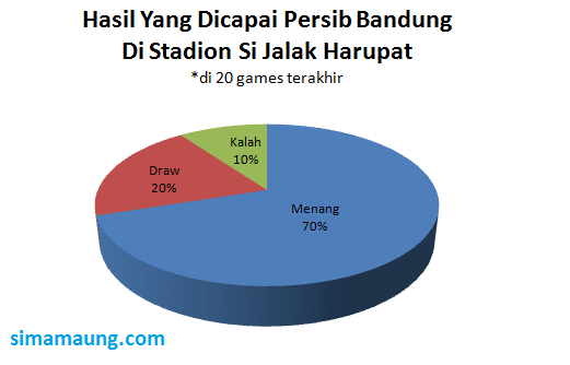 Statistik Persib Bandung di Stadion Si Jalak Harupat Kab Bandung