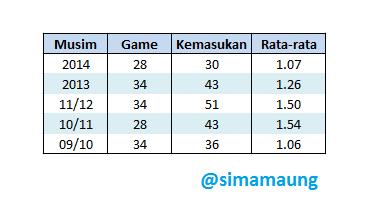 Tabel Kemasukan Persib Bandung 5 musim terakhir