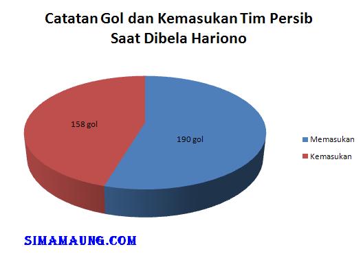 Catatan Gol Persib bersama Hariono