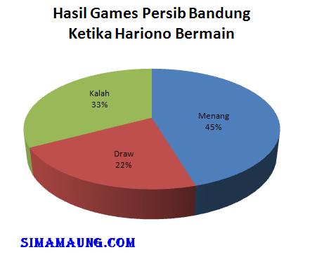 Hasil pertandingan Persib Bandung bersama Hariono