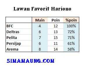 Lawan Favorit Hariono