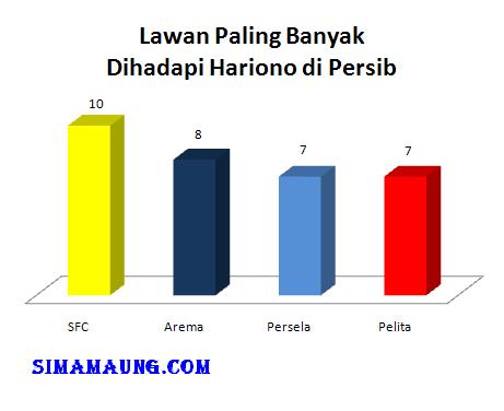 Lawan paling banyak dihadapi Hariono