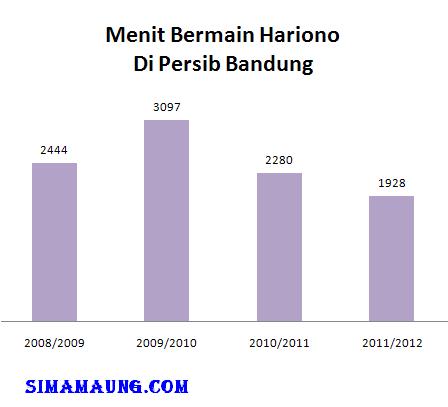 Menit bermain Hariono di Persib Bandung
