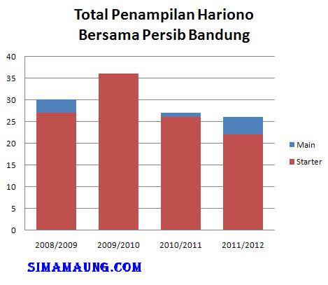 Penampilan Hariono Persib Bandung