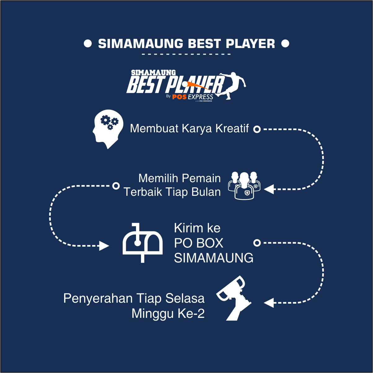 Best Player Infografis