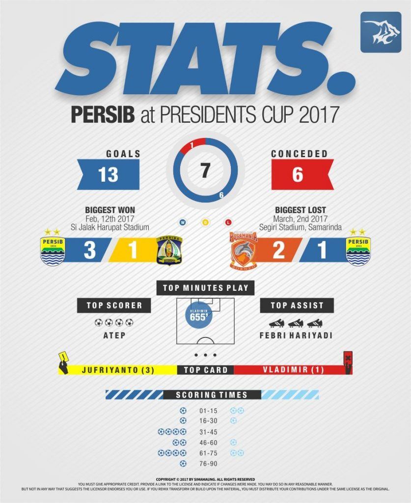 Infografis Persib