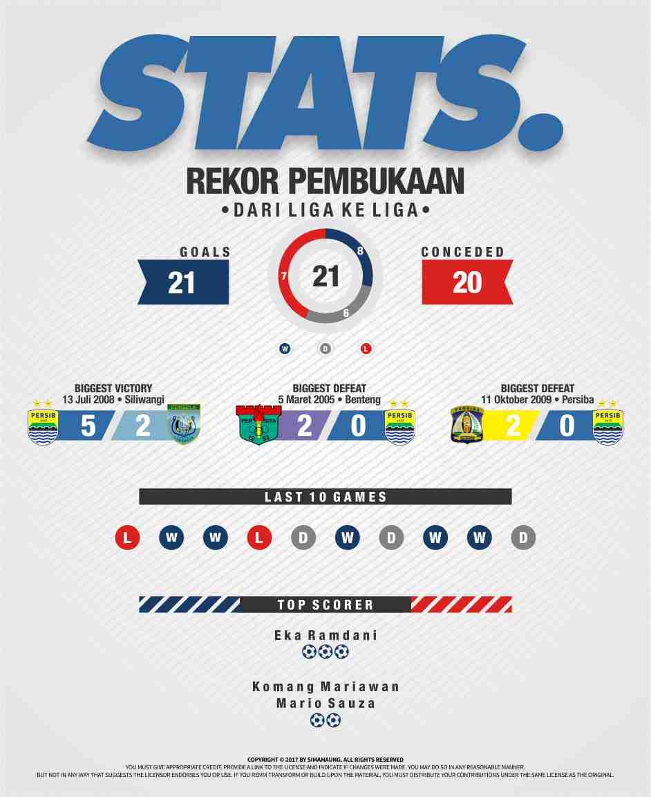 Persib Di Liga Indonesia
