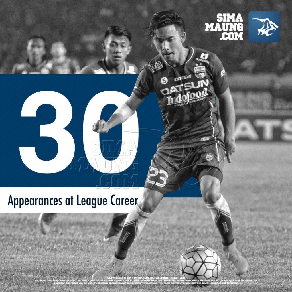 Penampilan Kim Kurniawan melawan Bali United kemarin merupakan penampilan Kim ke 30 buat Persib Bandung di pertandingan level liga.